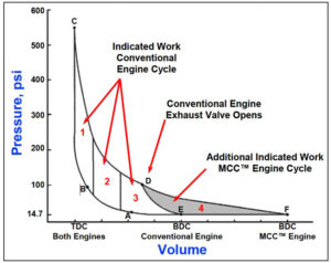 mcc full expansion engines inherently have reduced emissions as compared to  conventional otto cycle engines  carbon monoxide (co) primarily caused by  the